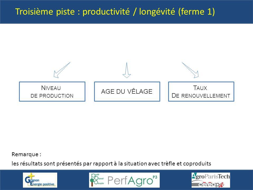 Troisième piste : productivité / longévité (ferme 1) Remarque : les résultats sont présentés par rapport à la situation avec trèfle et coproduits AGE