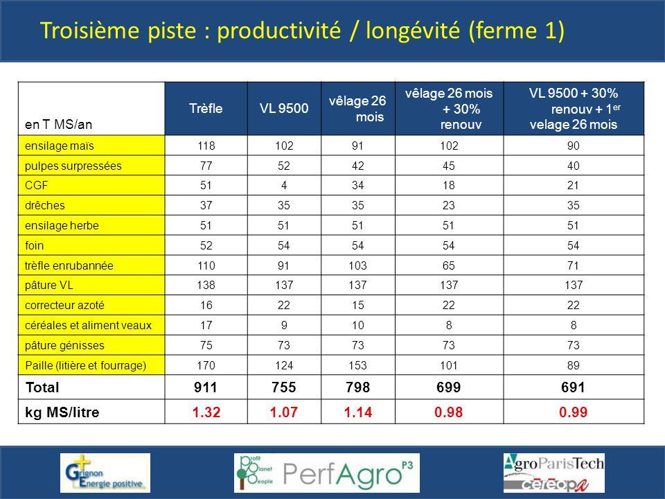 en T MS/an TrèfleVL 9500 vêlage 26 mois vêlage 26 mois + 30% renouv VL 9500 + 30% renouv + 1 er velage 26 mois ensilage maïs1181029110290 pulpes surpr