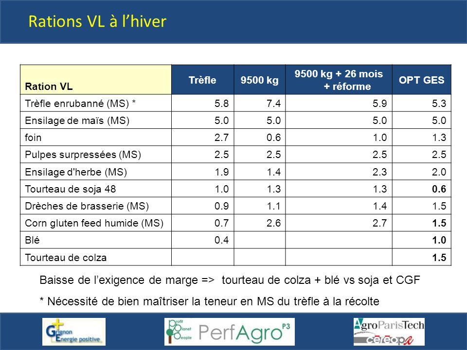Rations VL à l'hiver Ration VL Trèfle9500 kg 9500 kg + 26 mois + réforme OPT GES Trèfle enrubanné (MS) *5.87.45.95.3 Ensilage de maïs (MS)5.0 foin2.70