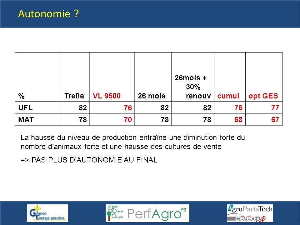 Autonomie ? % TrefleVL 950026 mois 26mois + 30% renouvcumulopt GES UFL827682 7577 MAT787078 6867 La hausse du niveau de production entraîne une diminu
