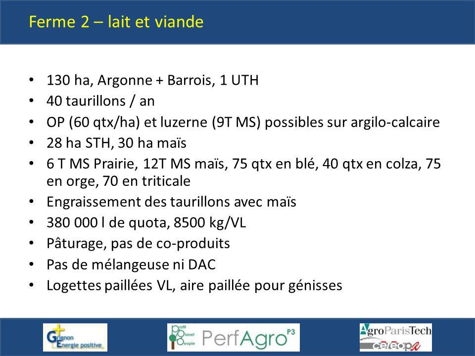 Ferme 2 – lait et viande 130 ha, Argonne + Barrois, 1 UTH 40 taurillons / an OP (60 qtx/ha) et luzerne (9T MS) possibles sur argilo-calcaire 28 ha STH