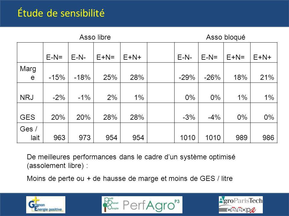 Étude de sensibilité Asso libreAsso bloqué E-N=E-N-E+N=E+N+ E-N-E-N=E+N=E+N+ Marg e-15%-18%25%28% -29%-26%18%21% NRJ-2%-1%2%1% 0% 1% GES20% 28% -3%-4%