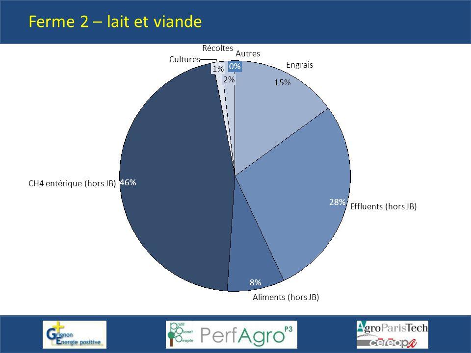 2% 0% Autres Engrais Effluents (hors JB) 8% 28% 46% 1% Aliments (hors JB) CH4 entérique (hors JB) Cultures Récoltes