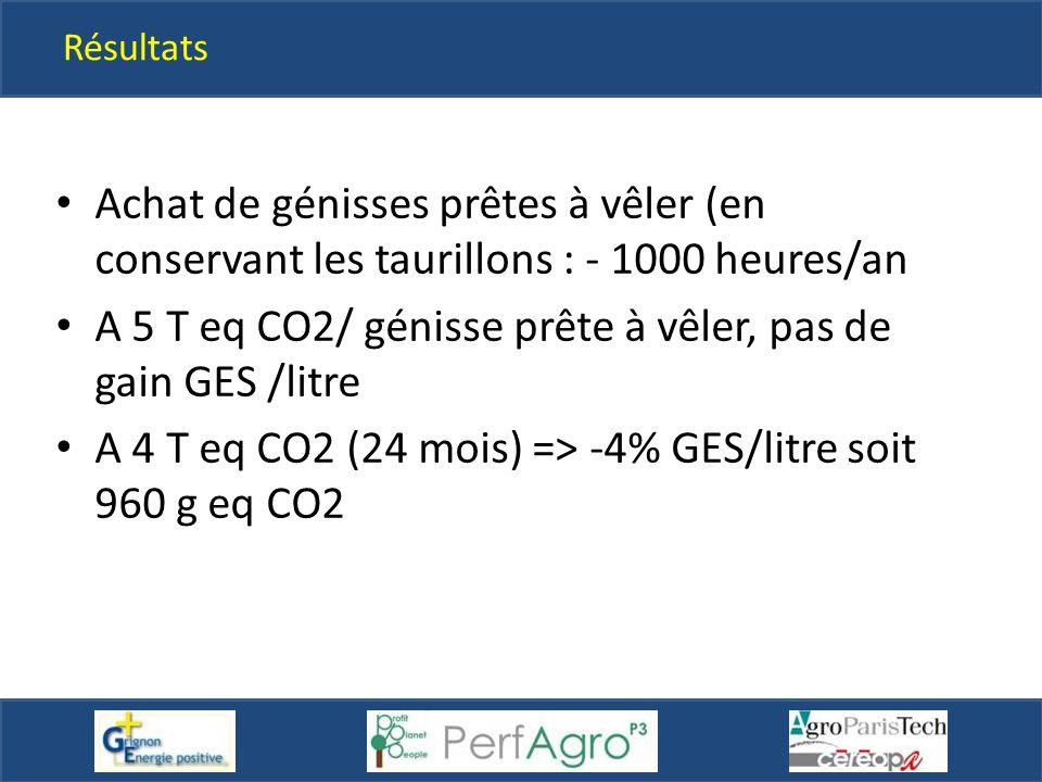 Résultats Achat de génisses prêtes à vêler (en conservant les taurillons : - 1000 heures/an A 5 T eq CO2/ génisse prête à vêler, pas de gain GES /litr