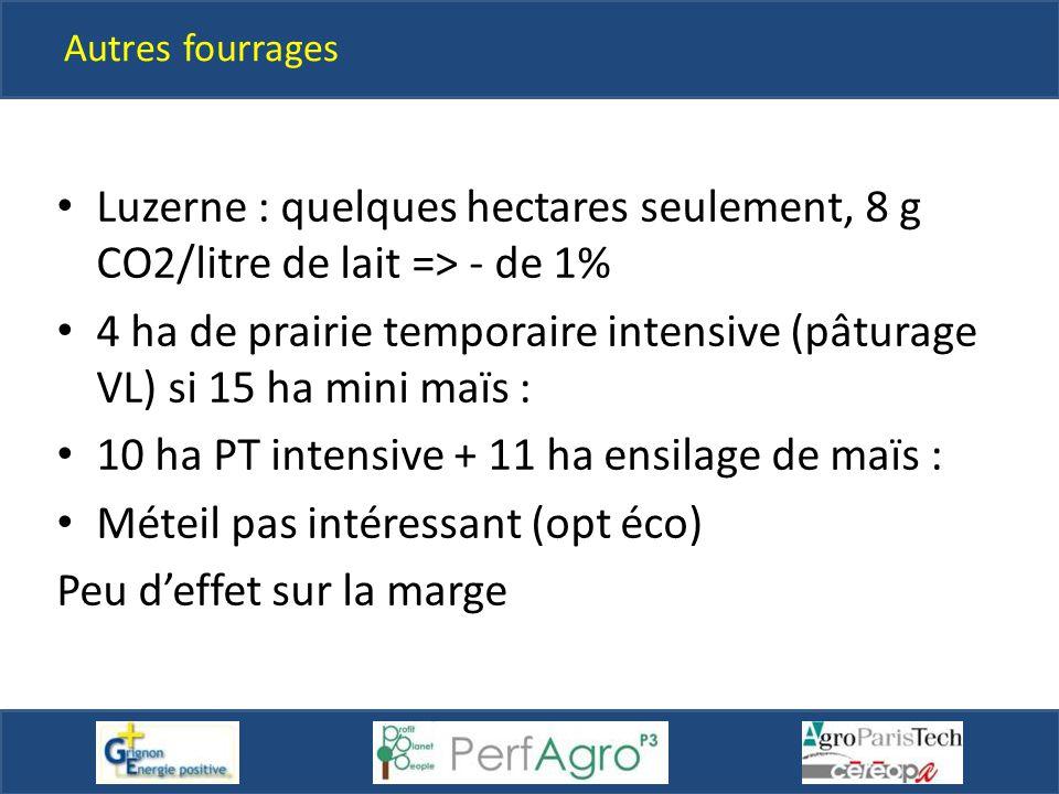 Autres fourrages Luzerne : quelques hectares seulement, 8 g CO2/litre de lait => - de 1% 4 ha de prairie temporaire intensive (pâturage VL) si 15 ha m