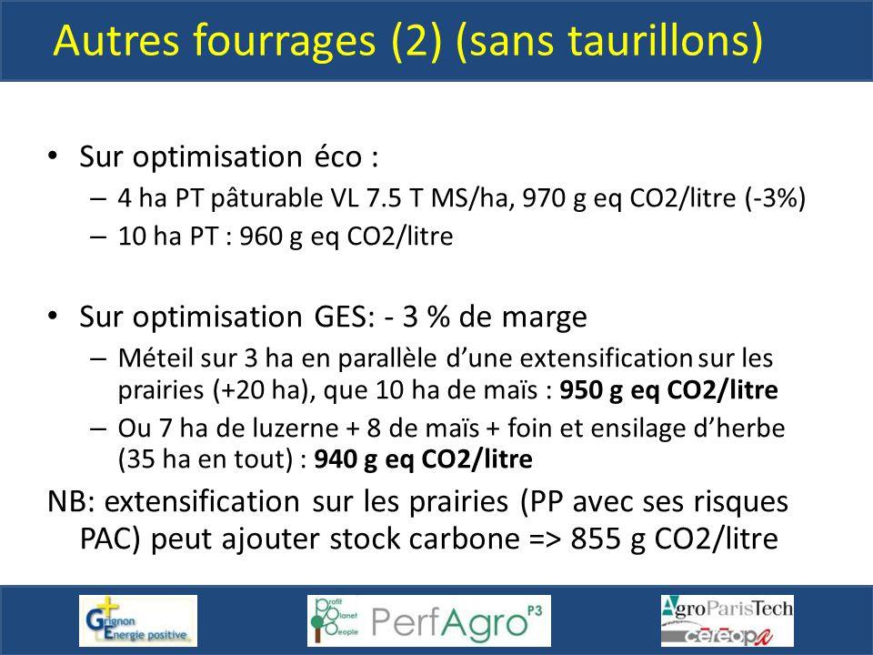 Autres fourrages (2) (sans taurillons) Sur optimisation éco : – 4 ha PT pâturable VL 7.5 T MS/ha, 970 g eq CO2/litre (-3%) – 10 ha PT : 960 g eq CO2/l