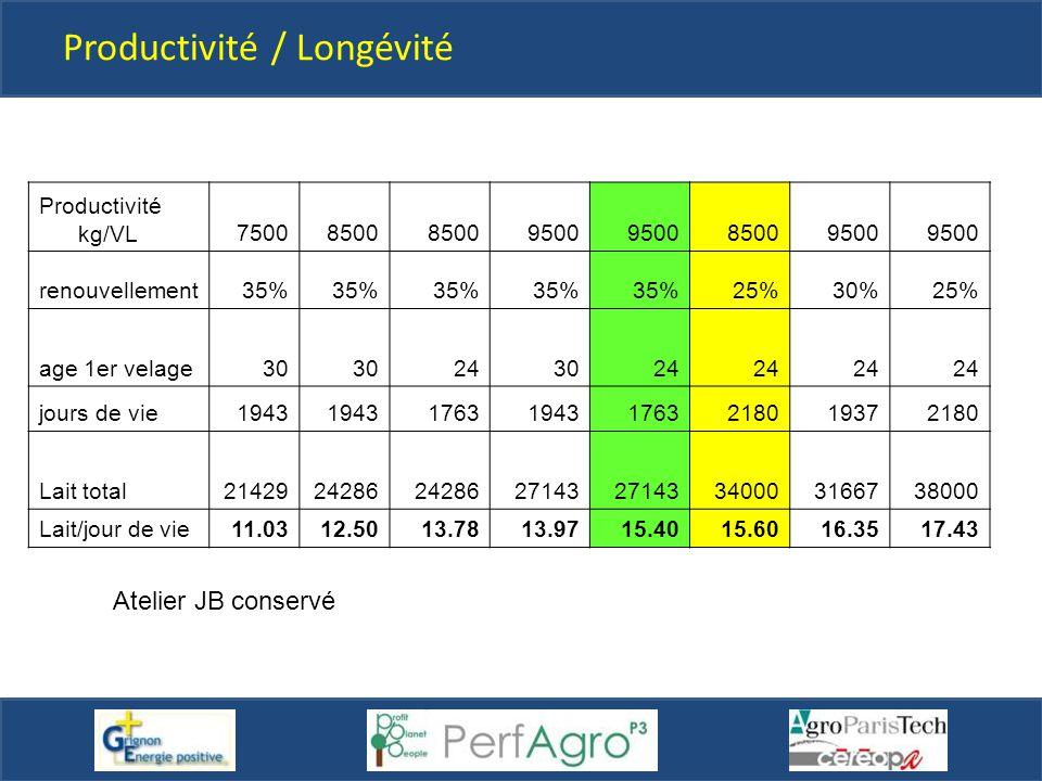 Productivité / Longévité Productivité kg/VL75008500 9500 85009500 renouvellement35% 25%30%25% age 1er velage30 243024 jours de vie1943 176319431763218