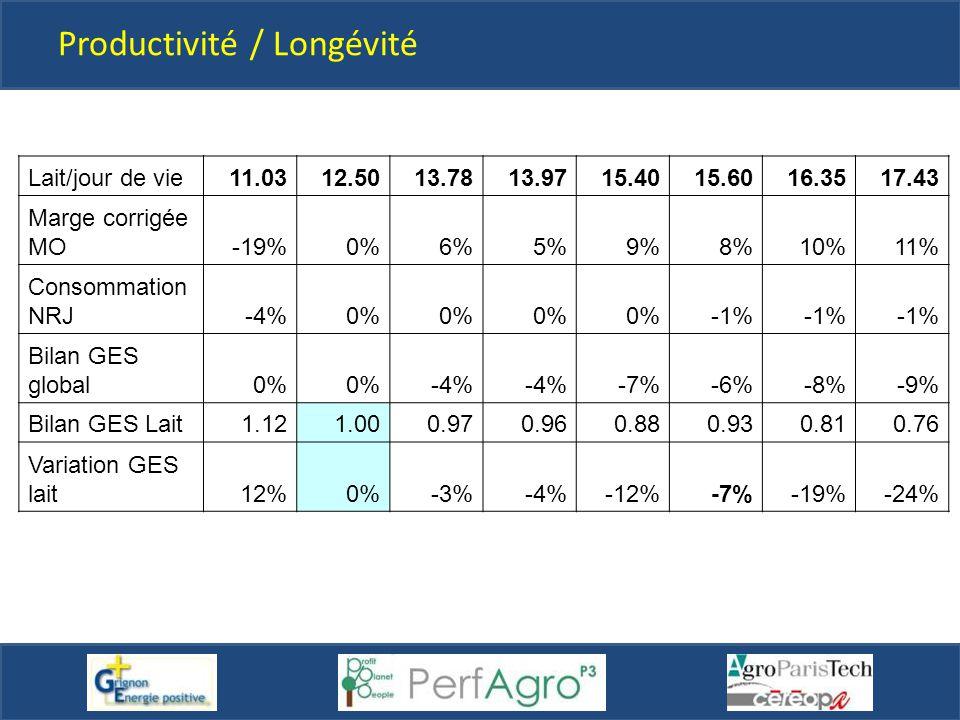 Productivité / Longévité Lait/jour de vie11.0312.5013.7813.9715.4015.6016.3517.43 Marge corrigée MO-19%0%6%5%9%8%10%11% Consommation NRJ-4%0% -1% Bila