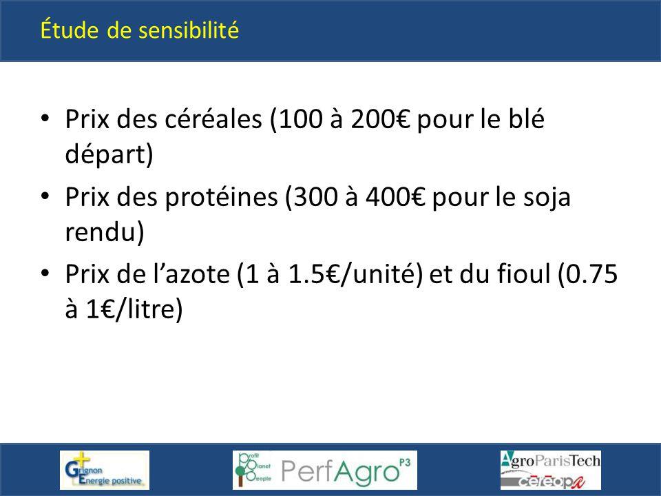 Étude de sensibilité Prix des céréales (100 à 200€ pour le blé départ) Prix des protéines (300 à 400€ pour le soja rendu) Prix de l'azote (1 à 1.5€/un