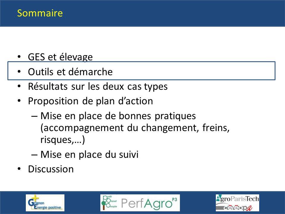Sommaire GES et élevage Outils et démarche Résultats sur les deux cas types Proposition de plan d'action – Mise en place de bonnes pratiques (accompag