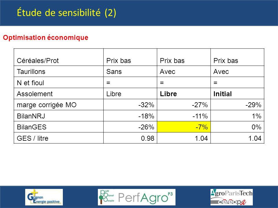 Étude de sensibilité (2) Optimisation économique Céréales/ProtPrix bas TaurillonsSansAvec N et fioul=== AssolementLibre Initial marge corrigée MO-32%-