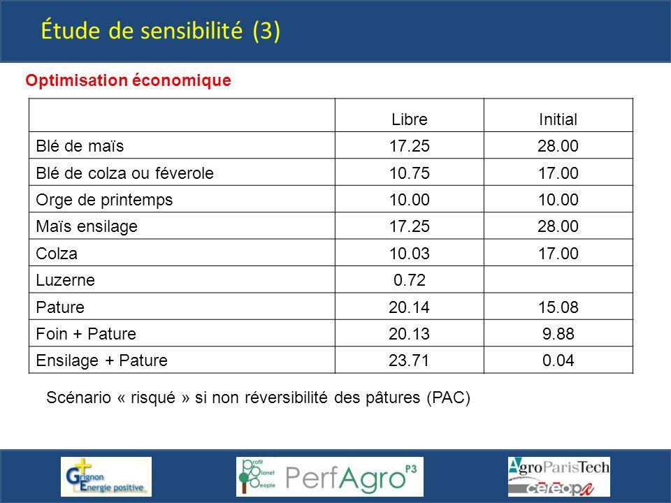 Étude de sensibilité (3) Optimisation économique LibreInitial Blé de maïs17.2528.00 Blé de colza ou féverole10.7517.00 Orge de printemps10.00 Maïs ens