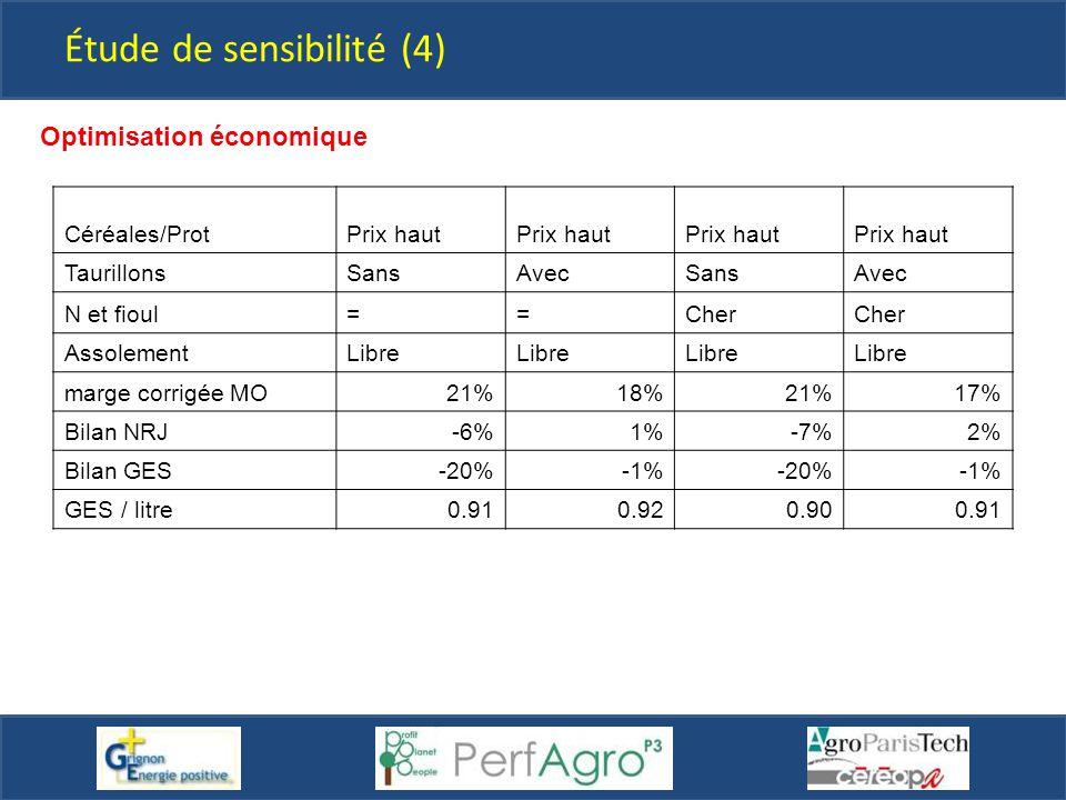 Étude de sensibilité (4) Optimisation économique Céréales/ProtPrix haut TaurillonsSansAvecSansAvec N et fioul==Cher AssolementLibre marge corrigée MO2