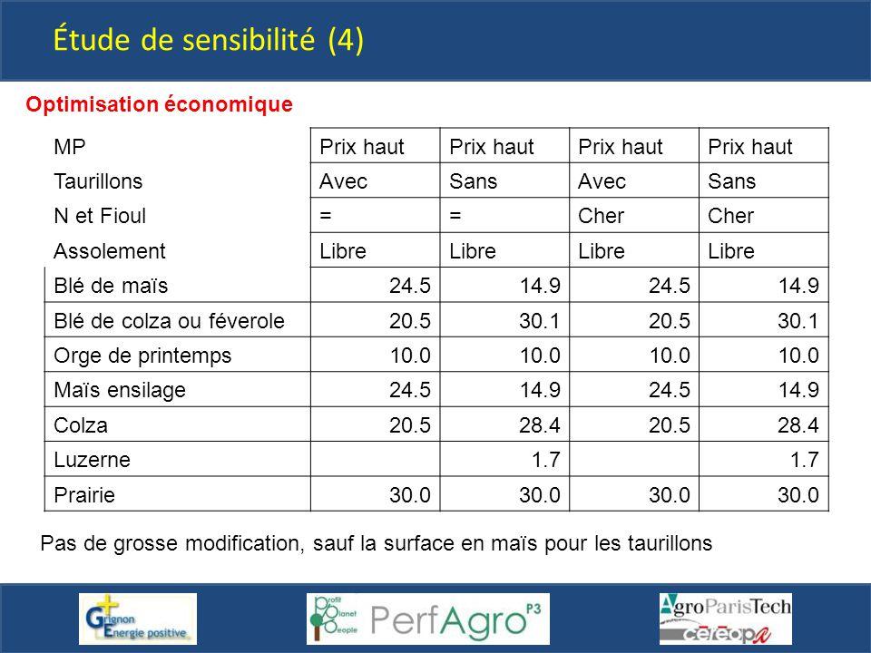Étude de sensibilité (4) Optimisation économique MPPrix haut TaurillonsAvecSansAvecSans N et Fioul==Cher AssolementLibre Blé de maïs24.514.924.514.9 B