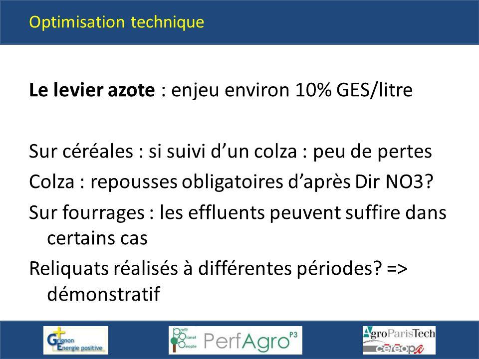 Optimisation technique Le levier azote : enjeu environ 10% GES/litre Sur céréales : si suivi d'un colza : peu de pertes Colza : repousses obligatoires