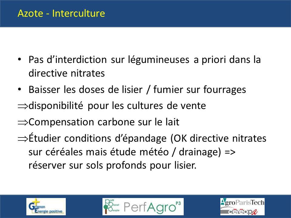 Azote - Interculture Pas d'interdiction sur légumineuses a priori dans la directive nitrates Baisser les doses de lisier / fumier sur fourrages  disp