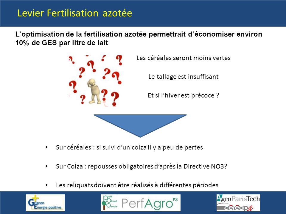 Levier Fertilisation azotée Sur céréales : si suivi d'un colza il y a peu de pertes Sur Colza : repousses obligatoires d'après la Directive NO3? Les r