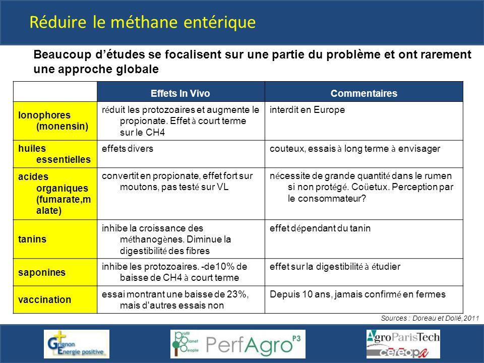 Sources : Doreau et Dollé,2011 Beaucoup d'études se focalisent sur une partie du problème et ont rarement une approche globale Effets In VivoCommentai