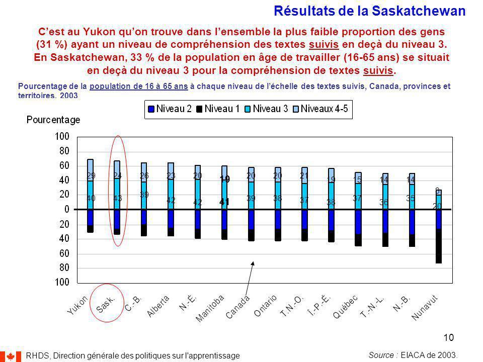 RHDS, Direction générale des politiques sur l apprentissage 10 C'est au Yukon qu'on trouve dans l'ensemble la plus faible proportion des gens (31 %) ayant un niveau de compréhension des textes suivis en deçà du niveau 3.