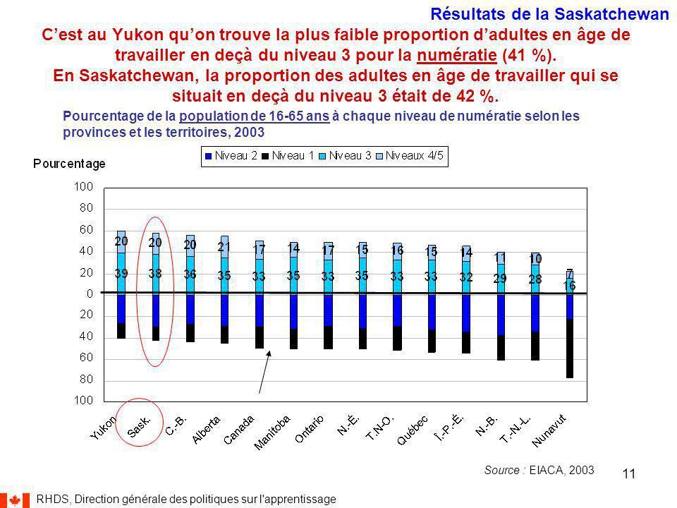 RHDS, Direction générale des politiques sur l apprentissage 11 Source : EIACA, 2003 Pourcentage de la population de 16-65 ans à chaque niveau de numératie selon les provinces et les territoires, 2003 C'est au Yukon qu'on trouve la plus faible proportion d'adultes en âge de travailler en deçà du niveau 3 pour la numératie (41 %).