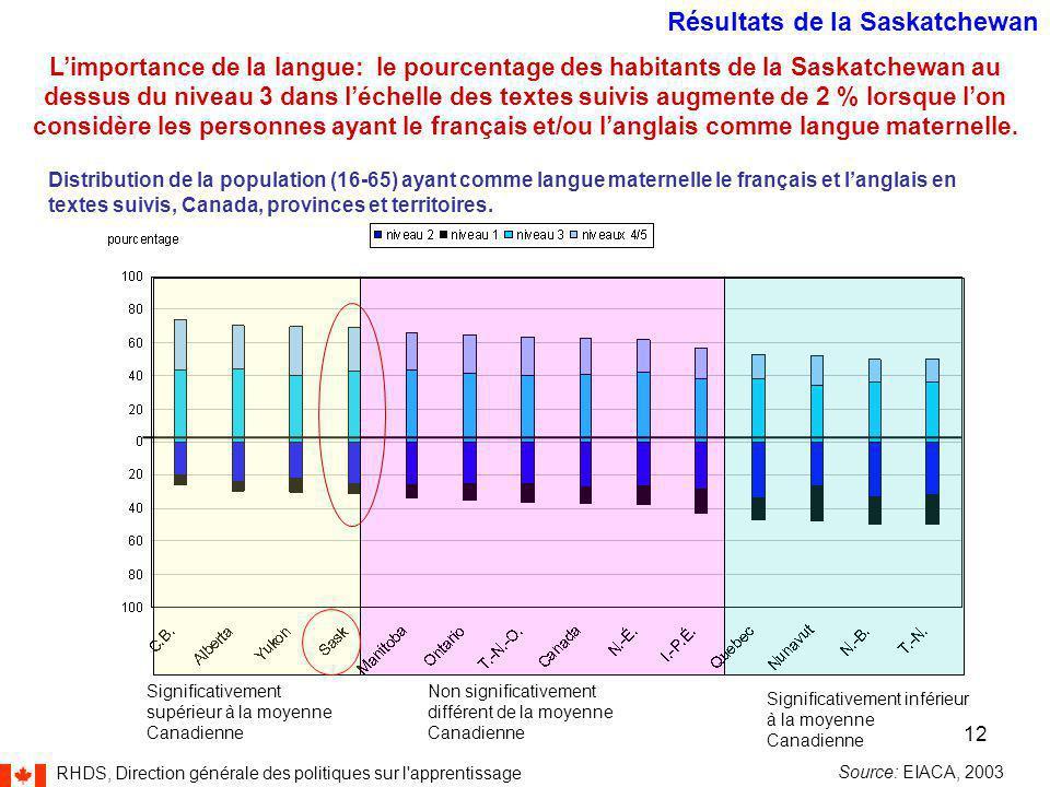 RHDS, Direction générale des politiques sur l apprentissage 12 Significativement supérieur à la moyenne Canadienne Non significativement différent de la moyenne Canadienne Significativement inférieur à la moyenne Canadienne L'importance de la langue: le pourcentage des habitants de la Saskatchewan au dessus du niveau 3 dans l'échelle des textes suivis augmente de 2 % lorsque l'on considère les personnes ayant le français et/ou l'anglais comme langue maternelle.
