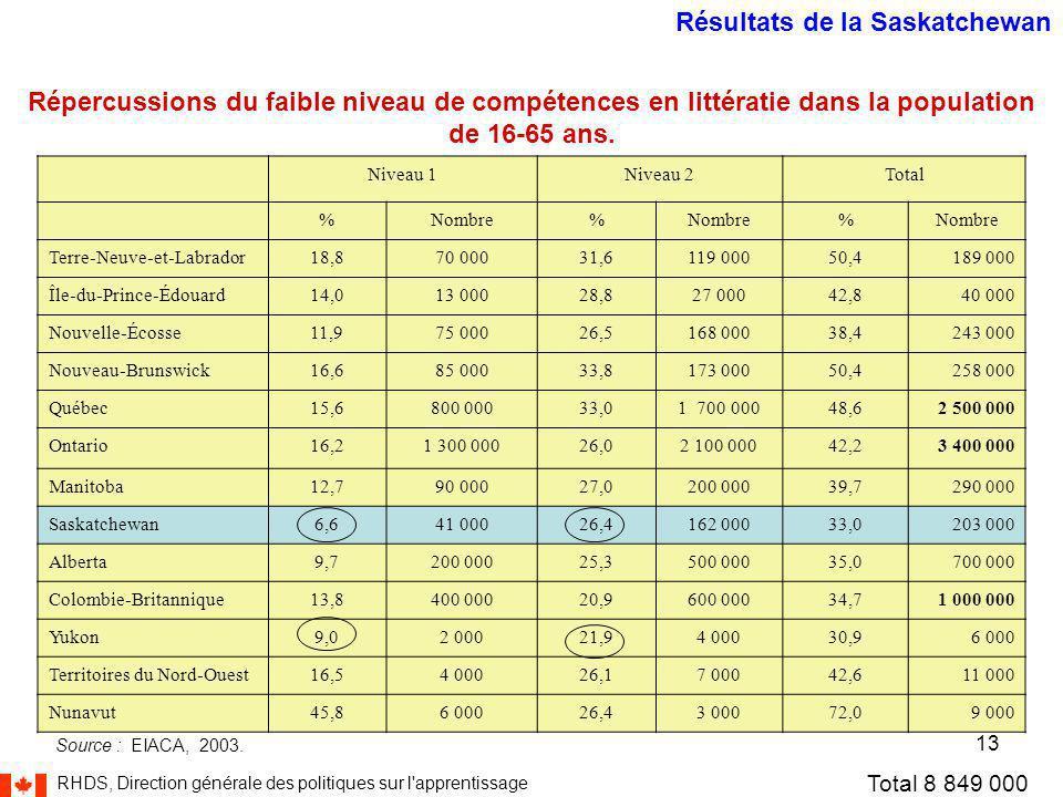 RHDS, Direction générale des politiques sur l apprentissage 13 Niveau 1Niveau 2Total %Nombre% % Terre-Neuve-et-Labrador18,870 00031,6119 00050,4189 000 Île-du-Prince-Édouard14,013 00028,827 00042,840 000 Nouvelle-Écosse11,975 00026,5168 00038,4243 000 Nouveau-Brunswick16,685 00033,8173 00050,4258 000 Québec15,6800 00033,01 700 00048,62 500 000 Ontario16,21 300 00026,02 100 00042,23 400 000 Manitoba12,790 00027,0200 00039,7290 000 Saskatchewan6,641 00026,4162 00033,0203 000 Alberta9,7200 00025,3500 00035,0700 000 Colombie-Britannique13,8400 00020,9600 00034,71 000 000 Yukon9,02 00021,94 00030,96 000 Territoires du Nord-Ouest16,54 00026,17 00042,611 000 Nunavut45,86 00026,43 00072,09 000 Répercussions du faible niveau de compétences en littératie dans la population de 16-65 ans.