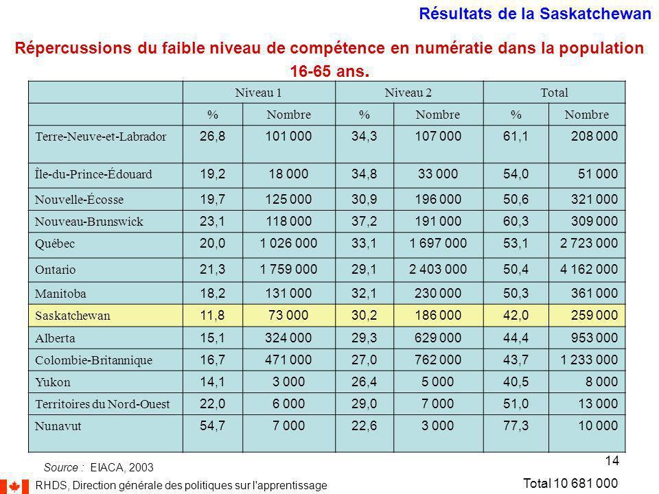 RHDS, Direction générale des politiques sur l apprentissage 14 Niveau 1Niveau 2Total %Nombre% % Terre-Neuve-et-Labrador 26,8101 00034,3107 00061,1208 000 Île-du-Prince-Édouard 19,218 00034,833 00054,051 000 Nouvelle-Écosse 19,7125 00030,9196 00050,6321 000 Nouveau-Brunswick 23,1118 00037,2191 00060,3309 000 Québec 20,01 026 00033,11 697 00053,12 723 000 Ontario 21,31 759 00029,12 403 00050,44 162 000 Manitoba 18,2131 00032,1230 00050,3361 000 Saskatchewan 11,873 00030,2186 00042,0259 000 Alberta 15,1324 00029,3629 00044,4953 000 Colombie-Britannique 16,7471 00027,0762 00043,71 233 000 Yukon 14,13 00026,45 00040,58 000 Territoires du Nord-Ouest 22,06 00029,07 00051,013 000 Nunavut 54,77 00022,63 00077,310 000 Répercussions du faible niveau de compétence en numératie dans la population 16-65 ans.