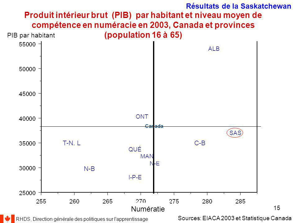 RHDS, Direction générale des politiques sur l apprentissage 15 IALSS 2003, 16-65 years Produit intérieur brut (PIB) par habitant et niveau moyen de compétence en numéracie en 2003, Canada et provinces (population 16 à 65) Sources: EIACA 2003 et Statistique Canada Numératie PIB par habitant I-P-E C-B N-B T-N.