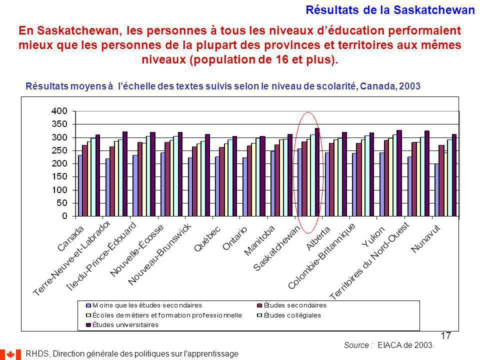 RHDS, Direction générale des politiques sur l apprentissage 17 En Saskatchewan, les personnes à tous les niveaux d'éducation performaient mieux que les personnes de la plupart des provinces et territoires aux mêmes niveaux (population de 16 et plus).