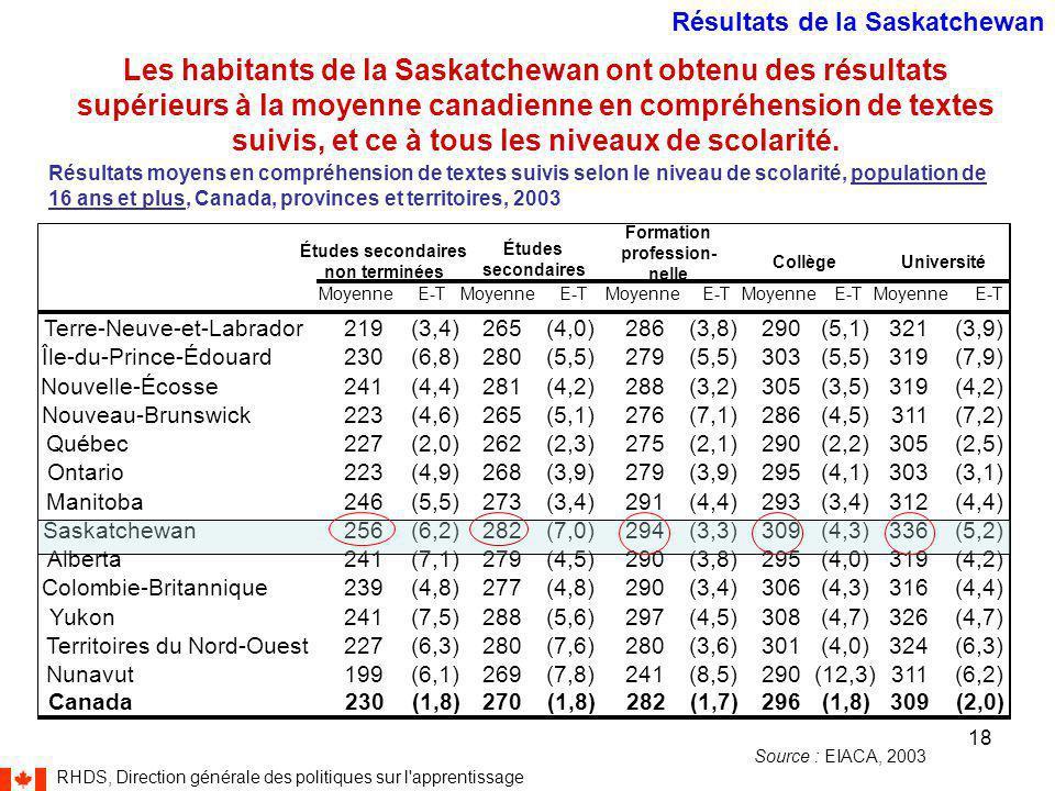 RHDS, Direction générale des politiques sur l apprentissage 18 Les habitants de la Saskatchewan ont obtenu des résultats supérieurs à la moyenne canadienne en compréhension de textes suivis, et ce à tous les niveaux de scolarité.