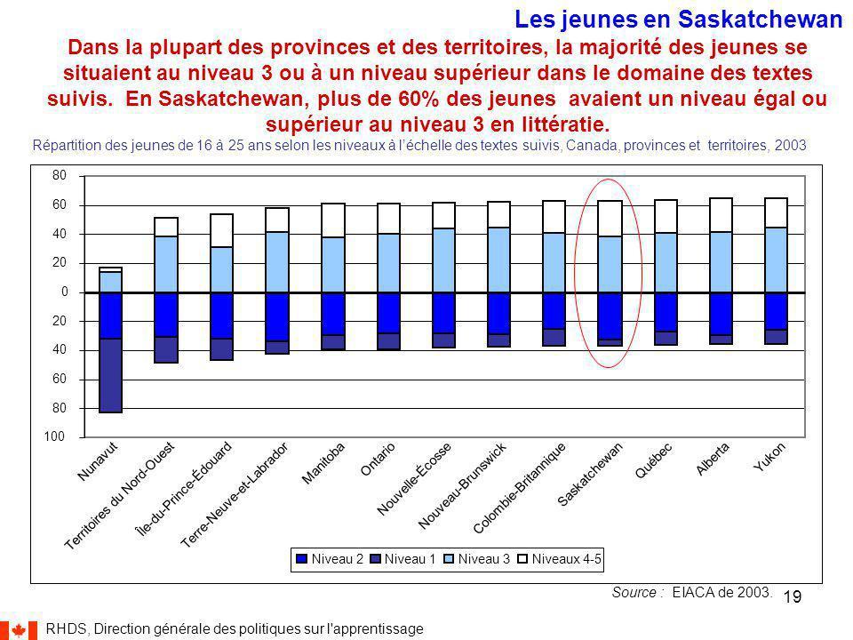 RHDS, Direction générale des politiques sur l apprentissage 19 Dans la plupart des provinces et des territoires, la majorité des jeunes se situaient au niveau 3 ou à un niveau supérieur dans le domaine des textes suivis.