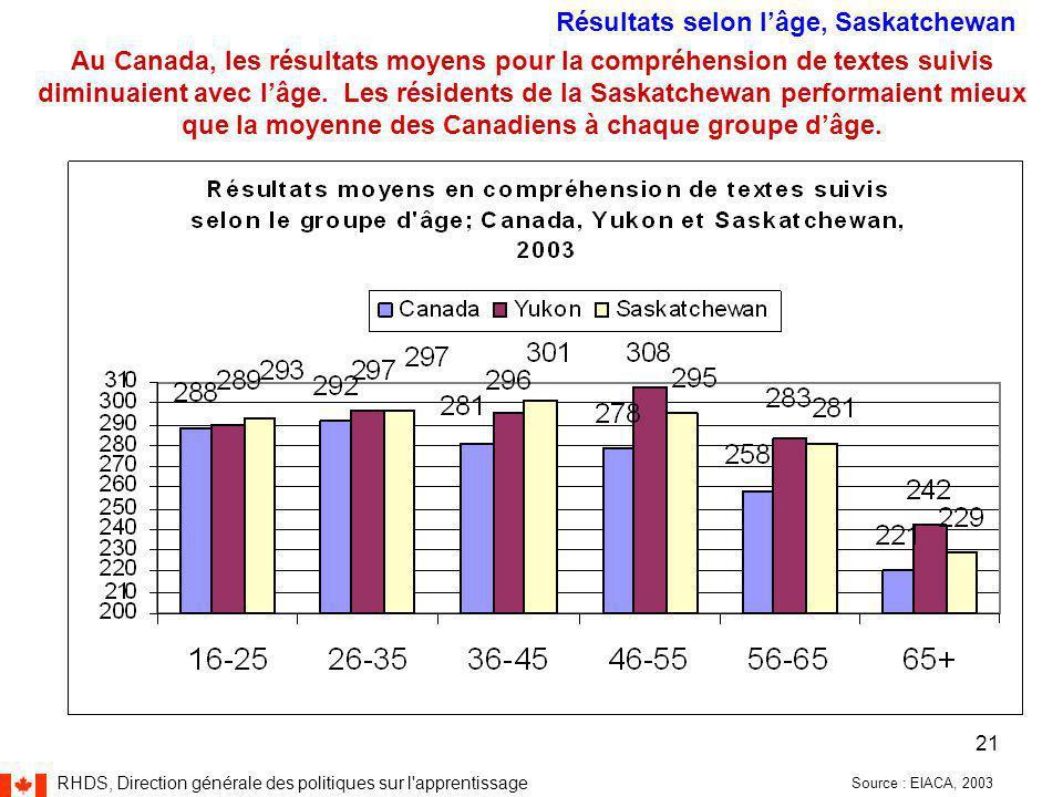 RHDS, Direction générale des politiques sur l apprentissage 21 Source : EIACA, 2003 Au Canada, les résultats moyens pour la compréhension de textes suivis diminuaient avec l'âge.
