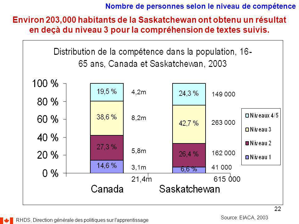 RHDS, Direction générale des politiques sur l apprentissage 22 41 000 162 000 263 000 149 000 615 000 4,2m 8,2m 5,8m 3,1m 21,4m Nombre de personnes selon le niveau de compétence Source: EIACA, 2003 Environ 203,000 habitants de la Saskatchewan ont obtenu un résultat en deçà du niveau 3 pour la compréhension de textes suivis.