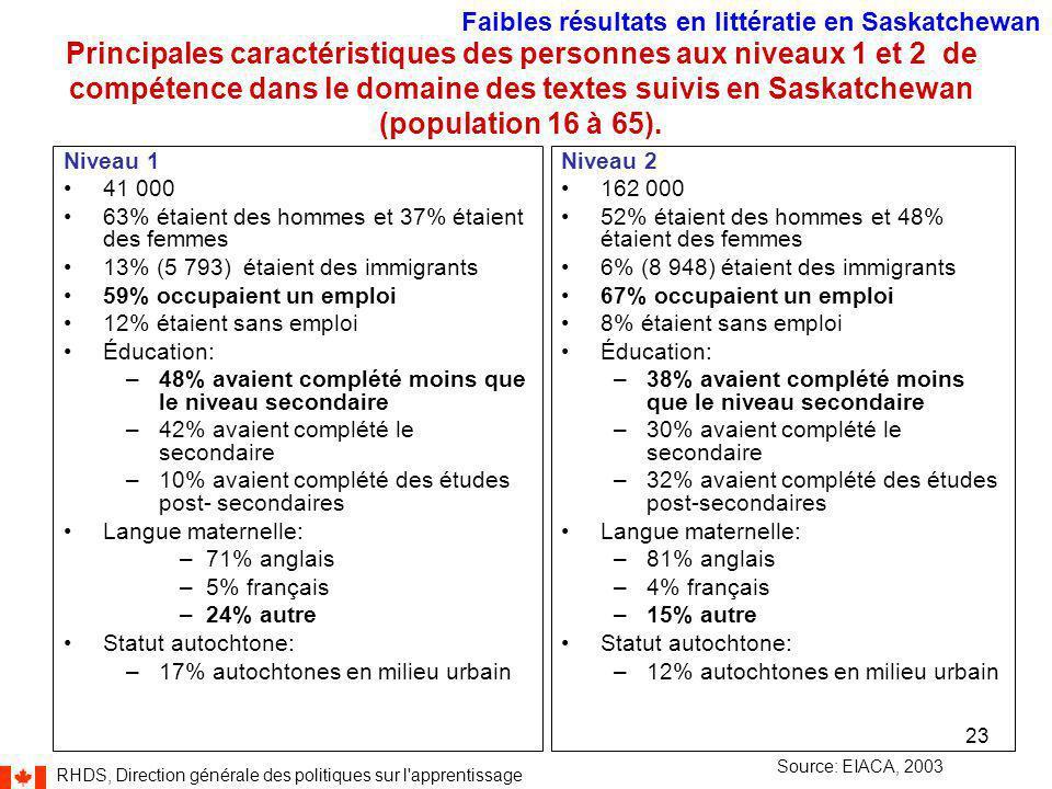 RHDS, Direction générale des politiques sur l apprentissage 23 Principales caractéristiques des personnes aux niveaux 1 et 2 de compétence dans le domaine des textes suivis en Saskatchewan (population 16 à 65).