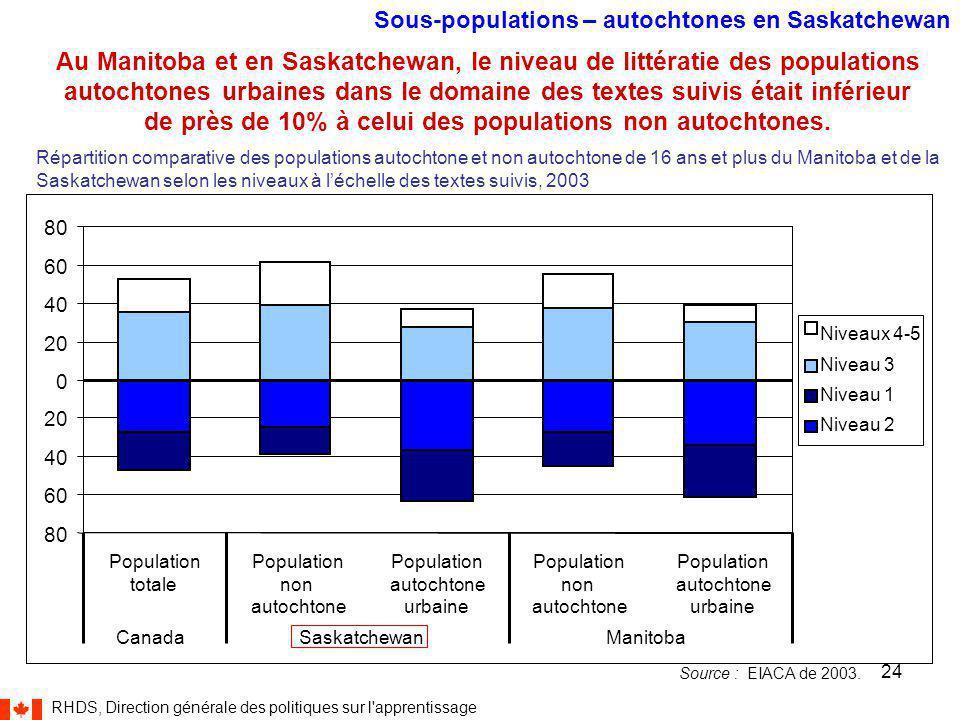 RHDS, Direction générale des politiques sur l apprentissage 24 Au Manitoba et en Saskatchewan, le niveau de littératie des populations autochtones urbaines dans le domaine des textes suivis était inférieur de près de 10% à celui des populations non autochtones.