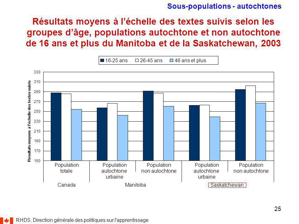 RHDS, Direction générale des politiques sur l apprentissage 25 150 170 190 210 230 250 270 290 310 330 Population totale Population autochtone urbaine Population non autochtone Population autochtone urbaine Population non autochtone CanadaManitobaSaskatchewan Résultats moyens à l échelle des textes suivis 16-25 ans26-45 ans46 ans et plus Résultats moyens à l'échelle des textes suivis selon les groupes d'âge, populations autochtone et non autochtone de 16 ans et plus du Manitoba et de la Saskatchewan, 2003 Sous-populations - autochtones