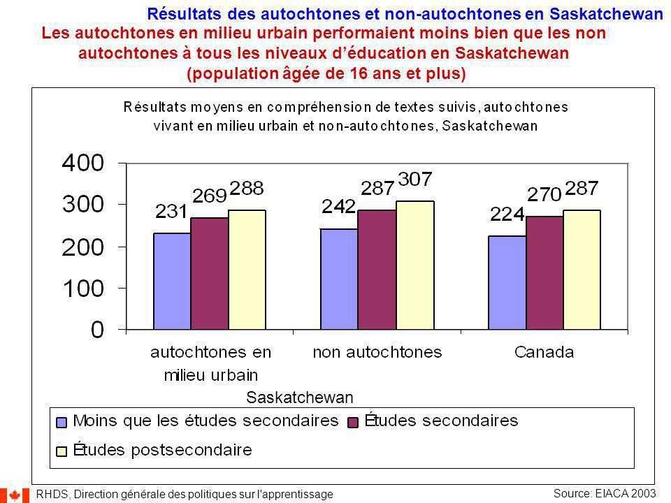 RHDS, Direction générale des politiques sur l apprentissage 26 Résultats des autochtones et non-autochtones en Saskatchewan Source: EIACA 2003 Les autochtones en milieu urbain performaient moins bien que les non autochtones à tous les niveaux d'éducation en Saskatchewan (population âgée de 16 ans et plus) Saskatchewan