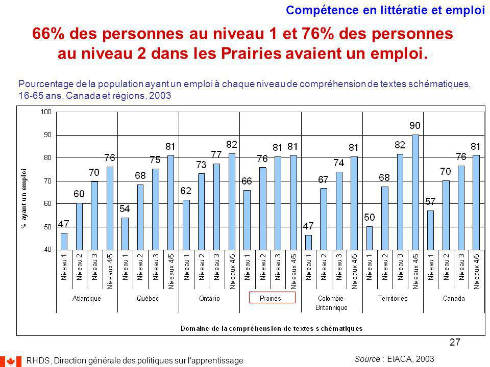 RHDS, Direction générale des politiques sur l apprentissage 27 66% des personnes au niveau 1 et 76% des personnes au niveau 2 dans les Prairies avaient un emploi.