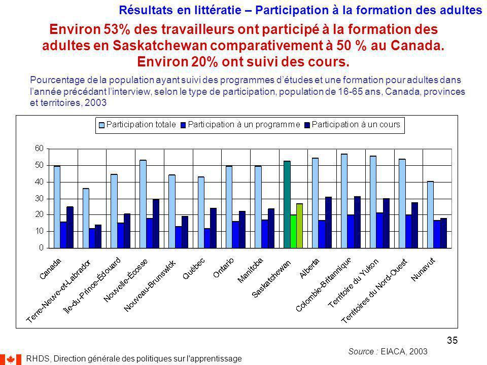 RHDS, Direction générale des politiques sur l apprentissage 35 Environ 53% des travailleurs ont participé à la formation des adultes en Saskatchewan comparativement à 50 % au Canada.