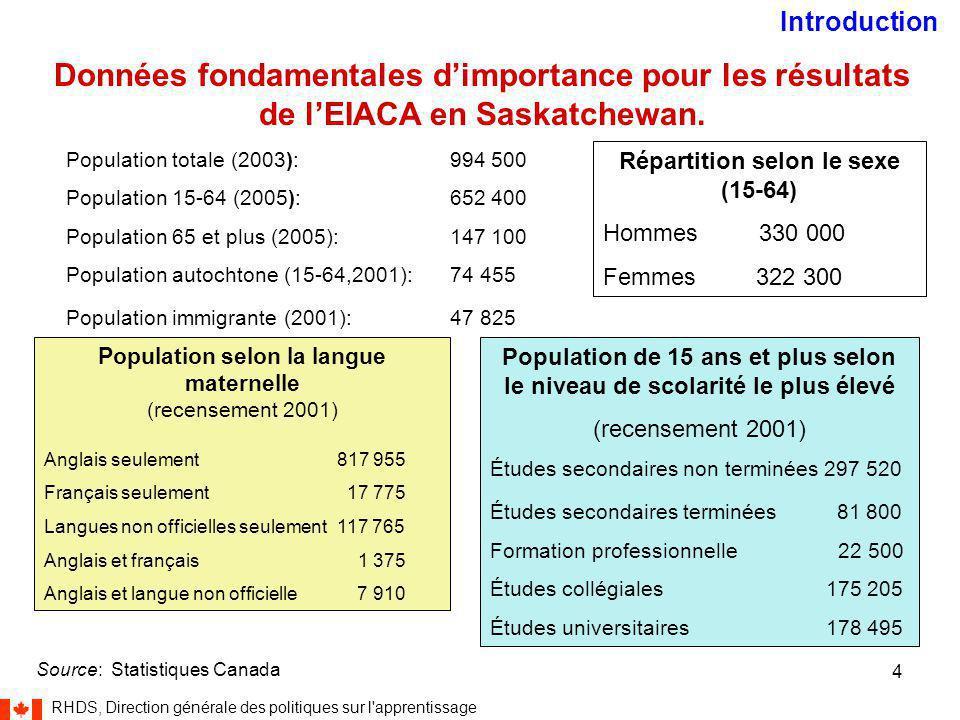 RHDS, Direction générale des politiques sur l apprentissage 4 Données fondamentales d'importance pour les résultats de l'EIACA en Saskatchewan.