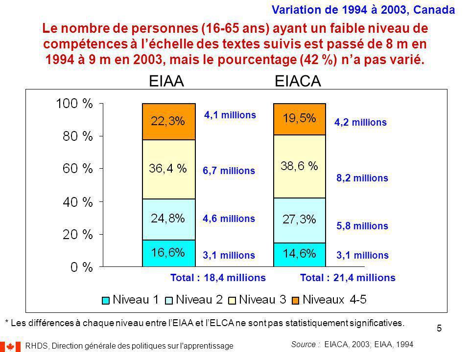 RHDS, Direction générale des politiques sur l apprentissage 5 Le nombre de personnes (16-65 ans) ayant un faible niveau de compétences à l'échelle des textes suivis est passé de 8 m en 1994 à 9 m en 2003, mais le pourcentage (42 %) n'a pas varié.