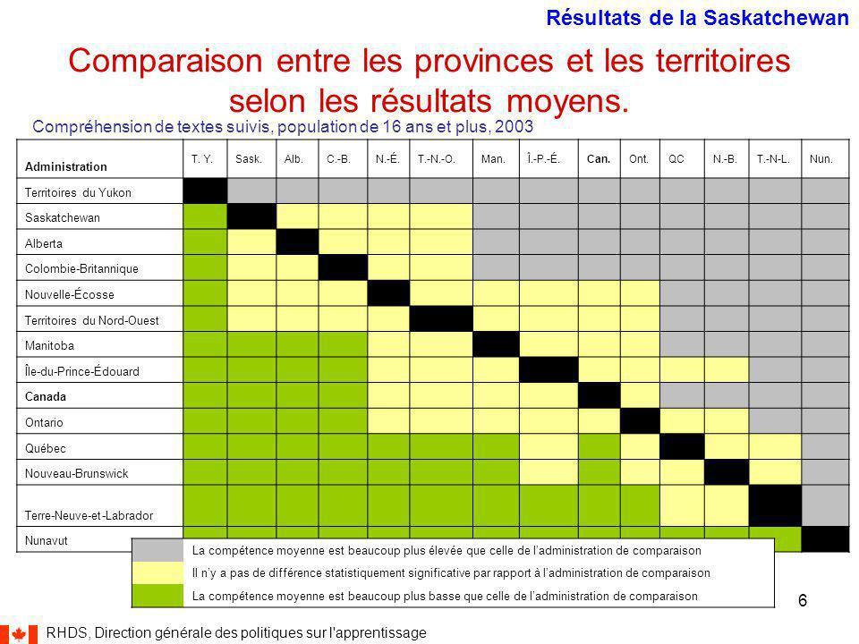 RHDS, Direction générale des politiques sur l apprentissage 6 Comparaison entre les provinces et les territoires selon les résultats moyens.