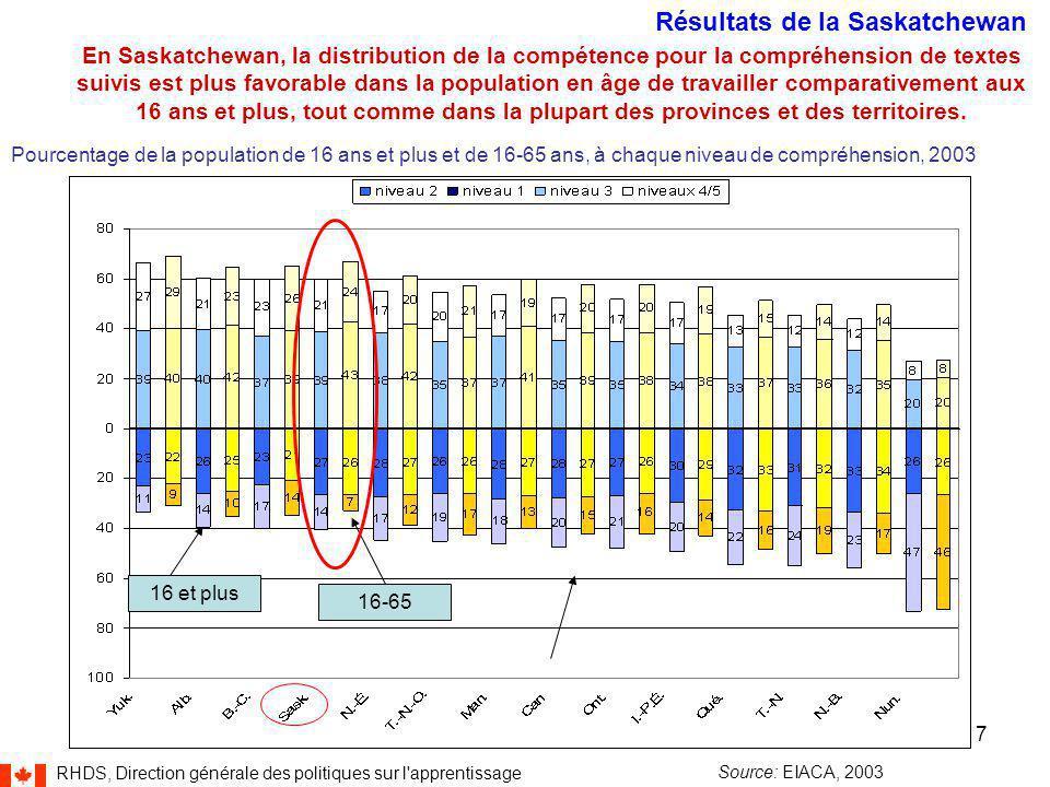 RHDS, Direction générale des politiques sur l apprentissage 7 En Saskatchewan, la distribution de la compétence pour la compréhension de textes suivis est plus favorable dans la population en âge de travailler comparativement aux 16 ans et plus, tout comme dans la plupart des provinces et des territoires.