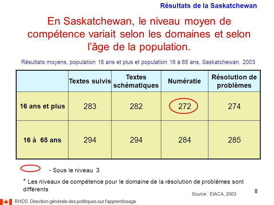 RHDS, Direction générale des politiques sur l apprentissage 8 En Saskatchewan, le niveau moyen de compétence variait selon les domaines et selon l'âge de la population.