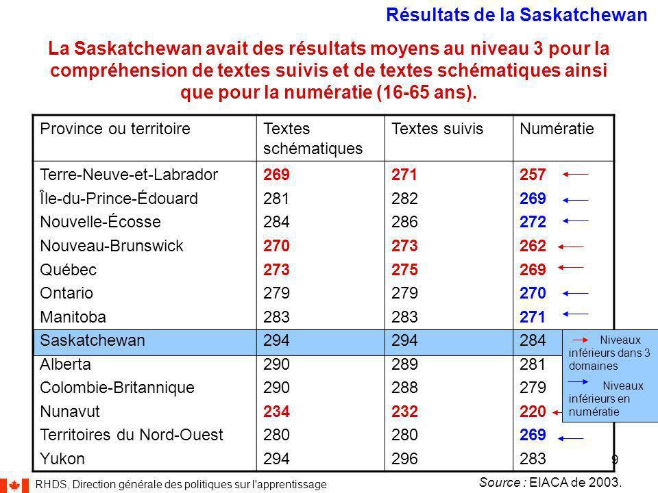 RHDS, Direction générale des politiques sur l apprentissage 9 La Saskatchewan avait des résultats moyens au niveau 3 pour la compréhension de textes suivis et de textes schématiques ainsi que pour la numératie (16-65 ans).