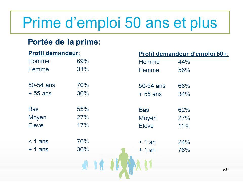 59 Portée de la prime: Prime d'emploi 50 ans et plus Profil demandeur: Homme69% Femme31% 50-54 ans70% + 55 ans30% Bas55% Moyen27% Elevé17% < 1 ans70%