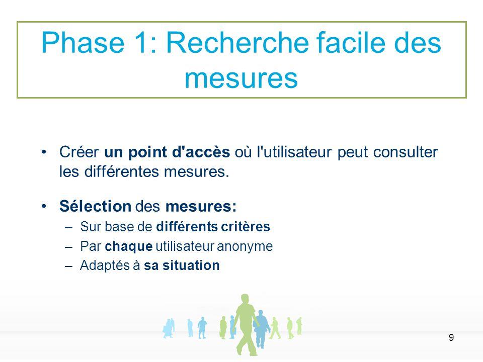 9 Créer un point d'accès où l'utilisateur peut consulter les différentes mesures. Sélection des mesures: –Sur base de différents critères –Par chaque