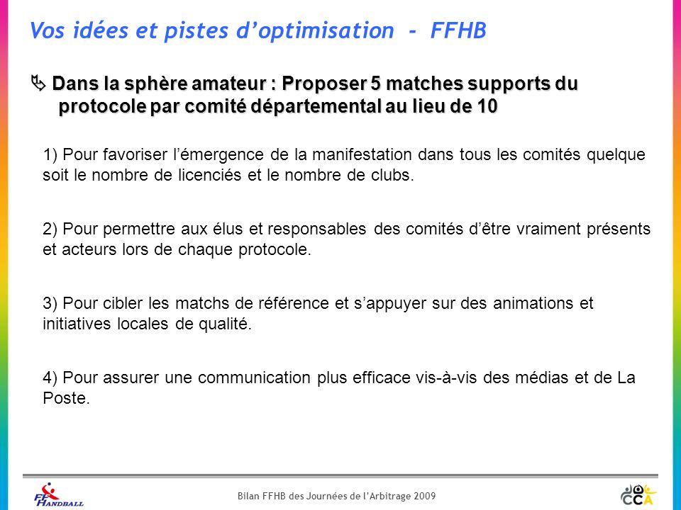 Vos idées et pistes d'optimisation - FFHB  Dans la sphère amateur : Proposer 5 matches supports du protocole par comité départemental au lieu de 10 2) Pour permettre aux élus et responsables des comités d'être vraiment présents et acteurs lors de chaque protocole.
