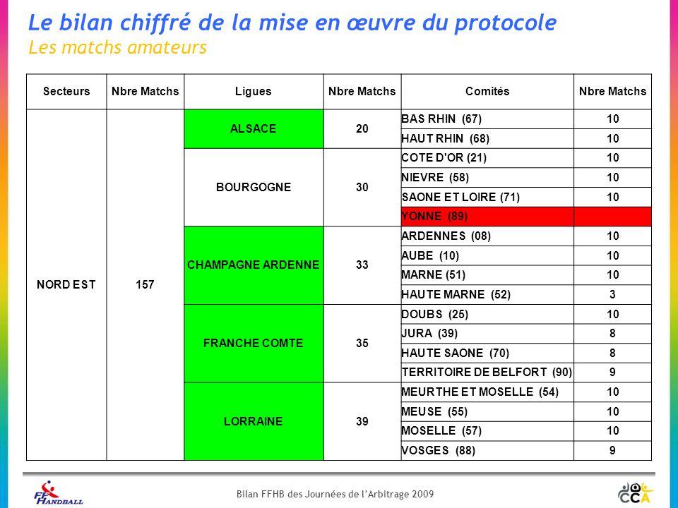 Le bilan chiffré de la mise en œuvre du protocole Les matchs amateurs SecteursNbre MatchsLiguesNbre MatchsComitésNbre Matchs NORD EST157 ALSACE20 BAS RHIN (67)10 HAUT RHIN (68)10 BOURGOGNE30 COTE D OR (21)10 NIEVRE (58)10 SAONE ET LOIRE (71)10 YONNE (89) CHAMPAGNE ARDENNE33 ARDENNES (08)10 AUBE (10)10 MARNE (51)10 HAUTE MARNE (52)3 FRANCHE COMTE35 DOUBS (25)10 JURA (39)8 HAUTE SAONE (70)8 TERRITOIRE DE BELFORT (90)9 LORRAINE39 MEURTHE ET MOSELLE (54)10 MEUSE (55)10 MOSELLE (57)10 VOSGES (88)9 Bilan FFHB des Journées de l'Arbitrage 2009