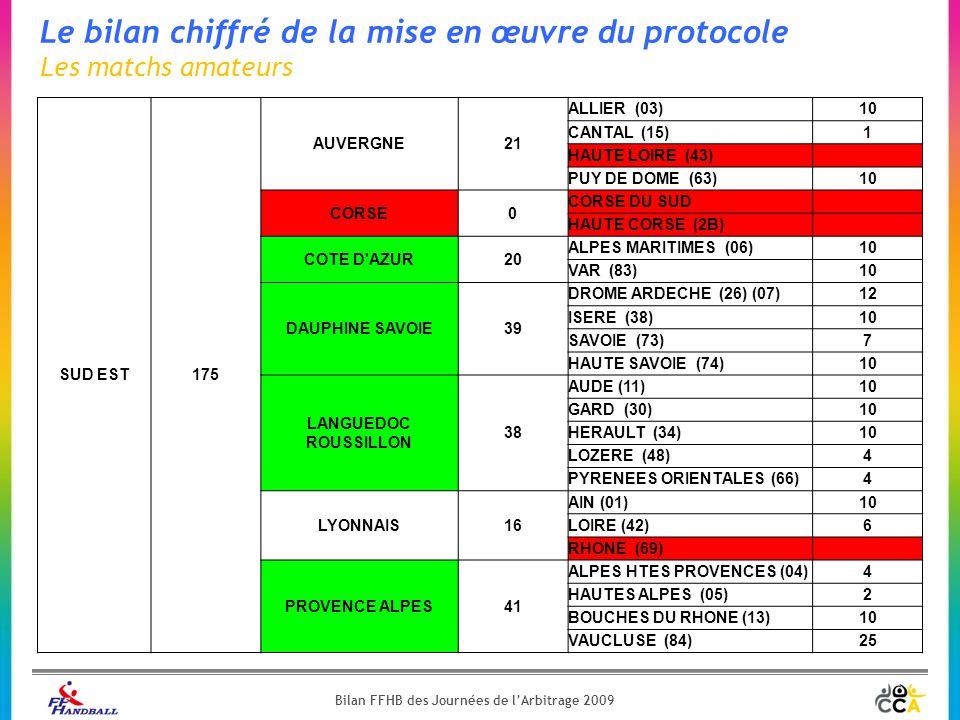Le bilan chiffré de la mise en œuvre du protocole Les matchs amateurs SUD EST175 AUVERGNE21 ALLIER (03)10 CANTAL (15)1 HAUTE LOIRE (43) PUY DE DOME (63)10 CORSE0 CORSE DU SUD HAUTE CORSE (2B) COTE D AZUR20 ALPES MARITIMES (06)10 VAR (83)10 DAUPHINE SAVOIE39 DROME ARDECHE (26) (07)12 ISERE (38)10 SAVOIE (73)7 HAUTE SAVOIE (74)10 LANGUEDOC ROUSSILLON 38 AUDE (11)10 GARD (30)10 HERAULT (34)10 LOZERE (48)4 PYRENEES ORIENTALES (66)4 LYONNAIS16 AIN (01)10 LOIRE (42)6 RHONE (69) PROVENCE ALPES41 ALPES HTES PROVENCES (04)4 HAUTES ALPES (05)2 BOUCHES DU RHONE (13)10 VAUCLUSE (84)25 Bilan FFHB des Journées de l'Arbitrage 2009